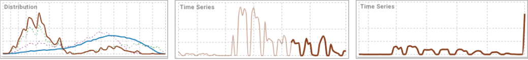 Anomaly Categories: Outlier (Left), Drift (Center), Sudden Change (Right)